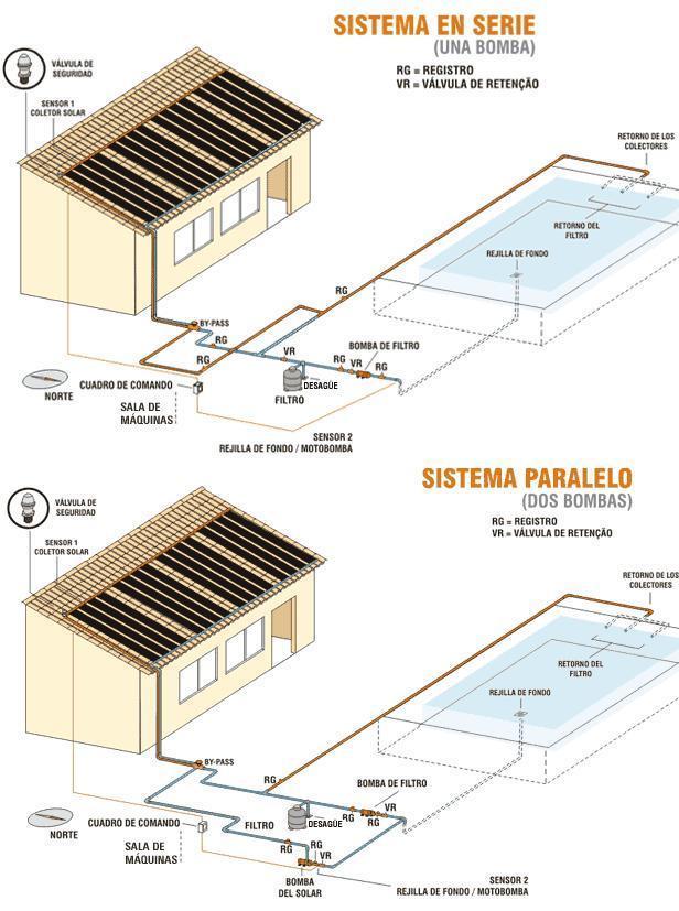 Climatización de piscinas con colectores