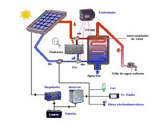 Panel solar hibrido para ACS y electricidad