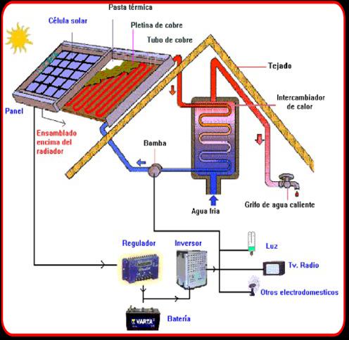 Kit solar con paneles híbridos de 160 litros y 230W