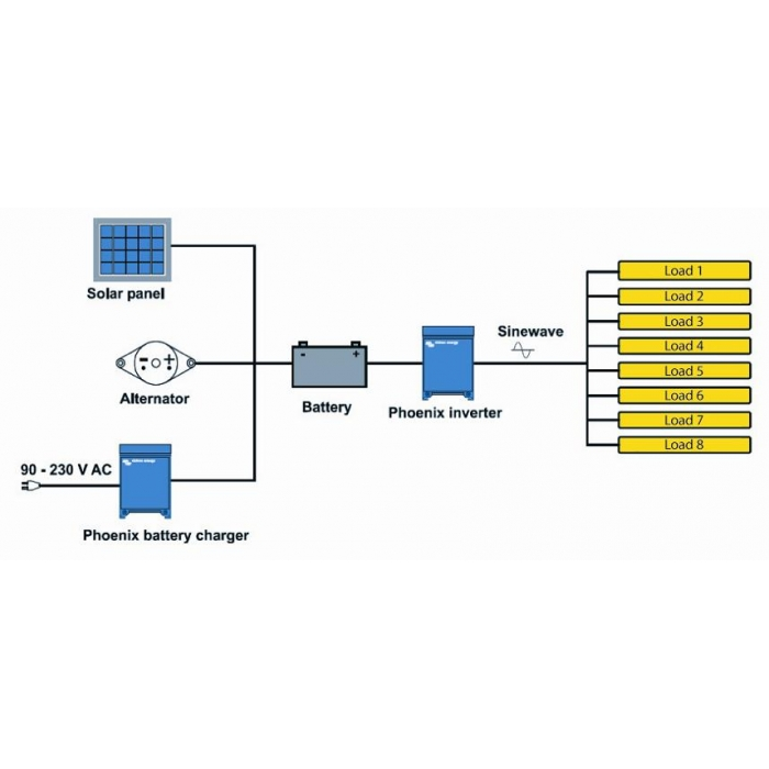 Inversor Victron Phoenix C24/1600VA/SC