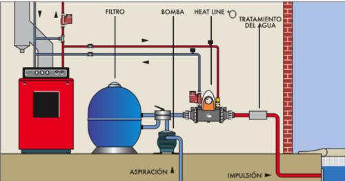 Calentamiento de piscina con biomasa
