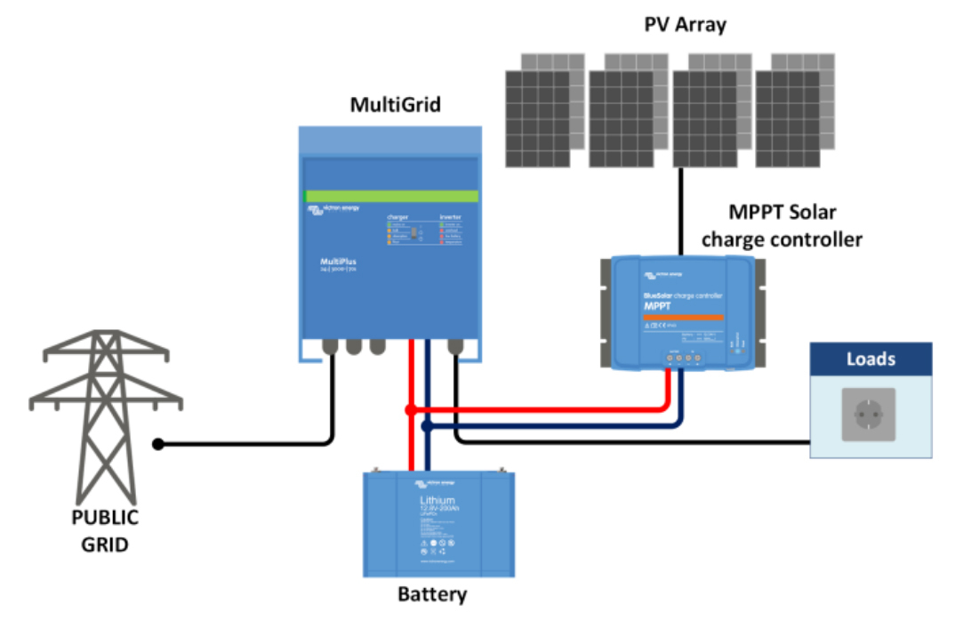 Inversor/cargador Victron Multigrid para autoconsumo