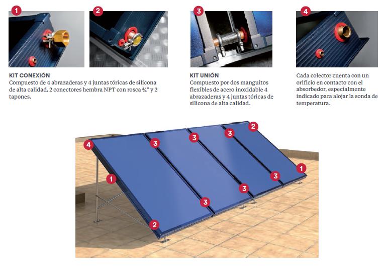 Sistemas de ACS por energía solar Solartermic